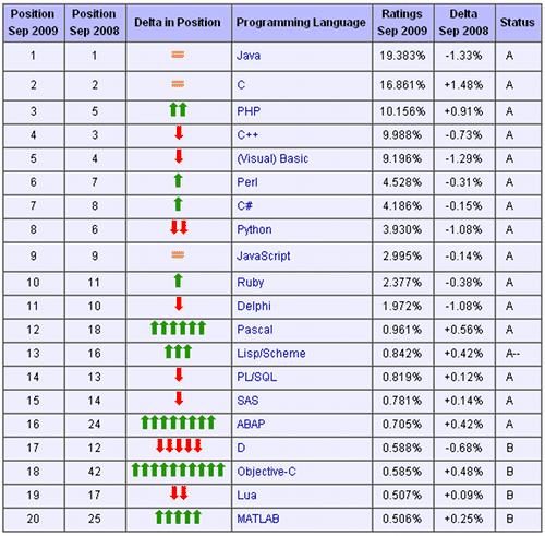 TIOBE Programming Community Index for September 2009