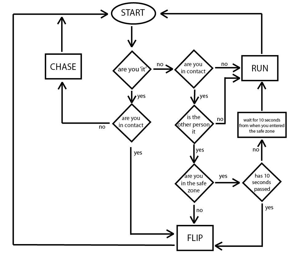 medium resolution of flow diagram logic chart of the game it tag matiss s logic flow diagram maker logic flow diagram
