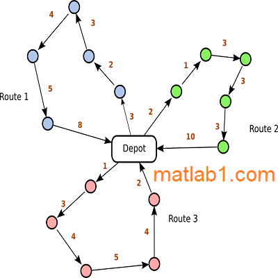 Ant Colony Optimization for vehicle routing problem