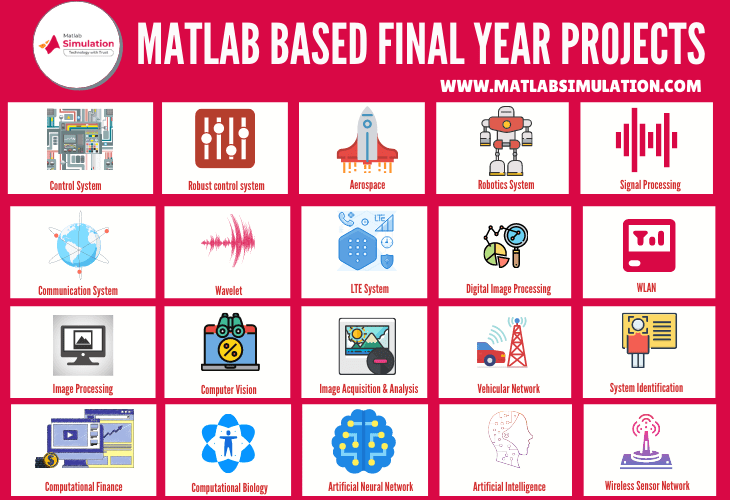 25 Matlab based final year Project topics for students