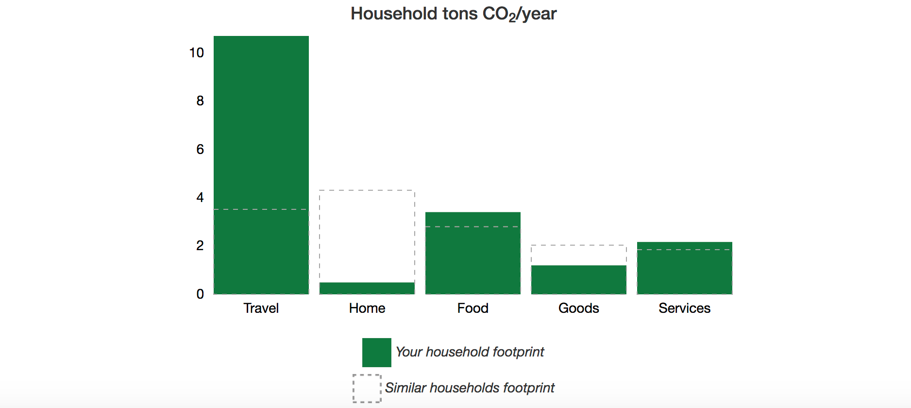 My Family S Carbon Footprint Climate Change
