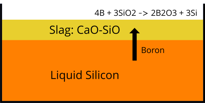 Directional Solidification, silicon