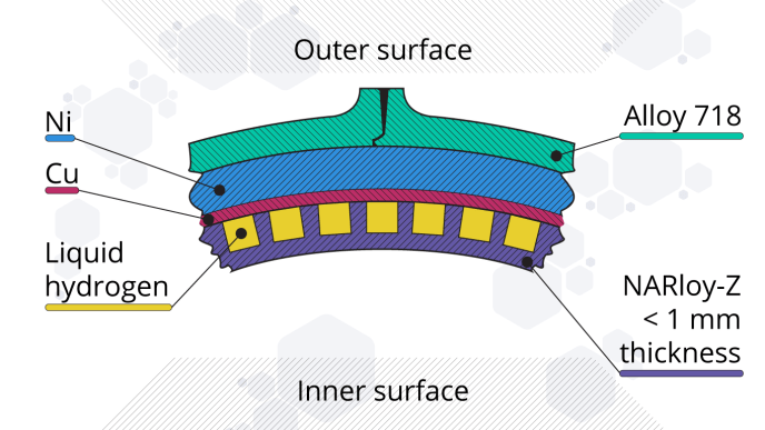 Cross section of the main combustion chamber of the SSME