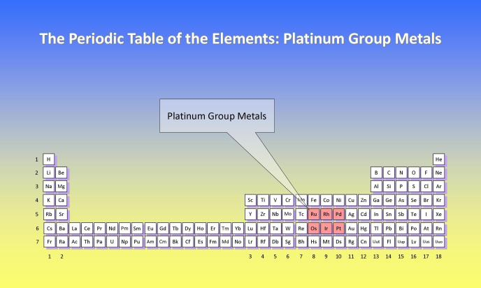 The periodic table of the elements platinum group metals