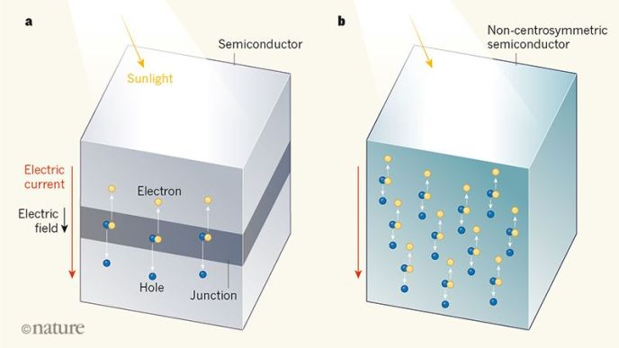 Two types of solar cell