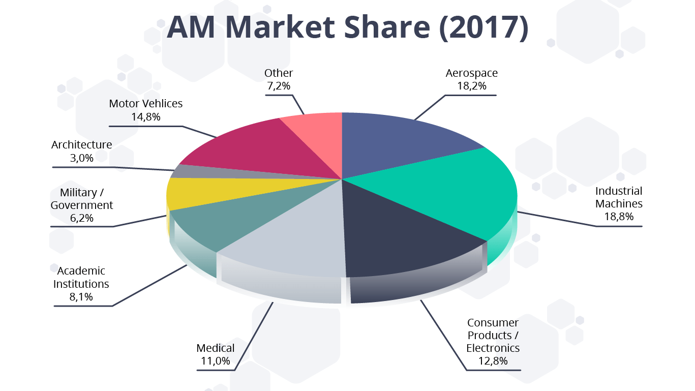 AM Market Share 2017