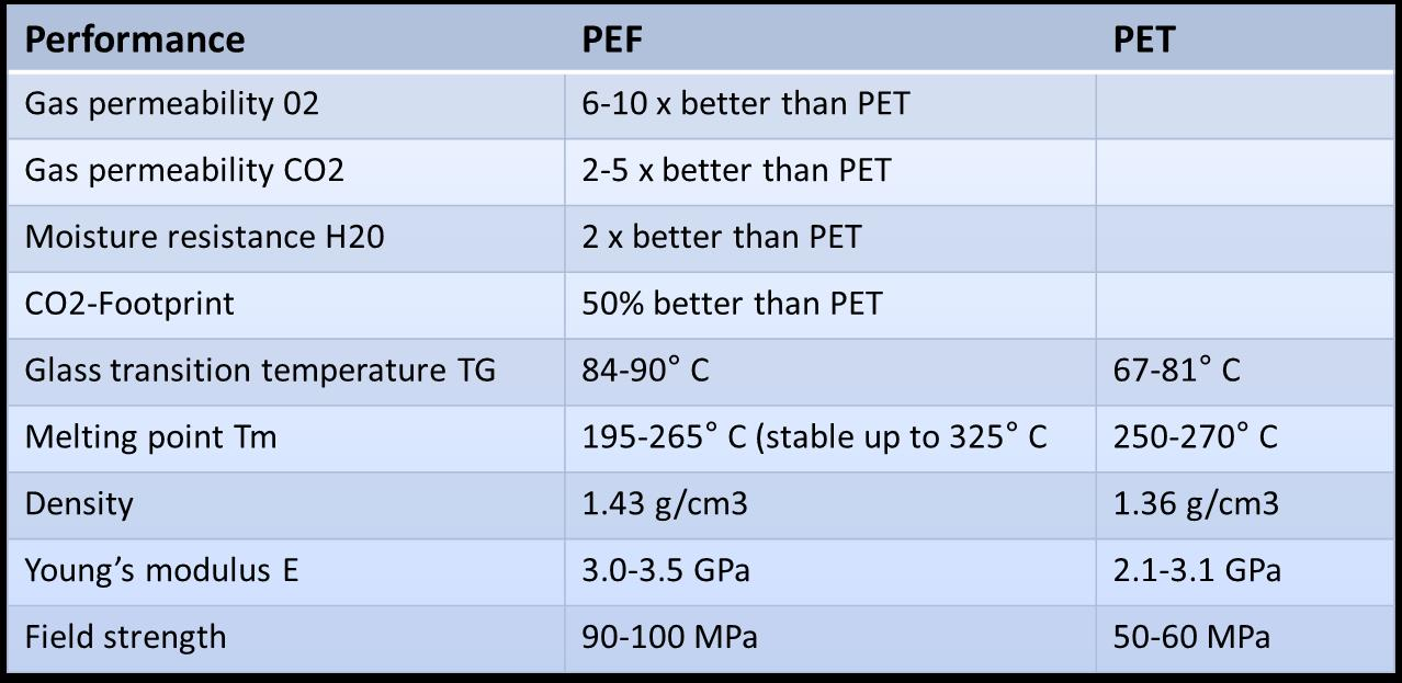 Advantages of PEF over PET