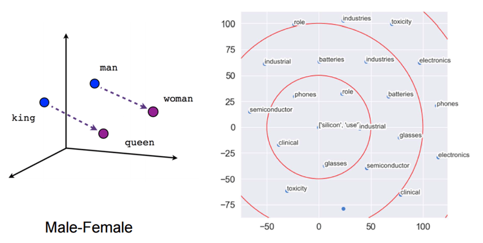 Fig 2- Left- The relationship between word vectors of gendered roles [4]. Right- words with the highest cosine similarity to 'silicon' and 'use' extracted from the Wikipedia page for silicon