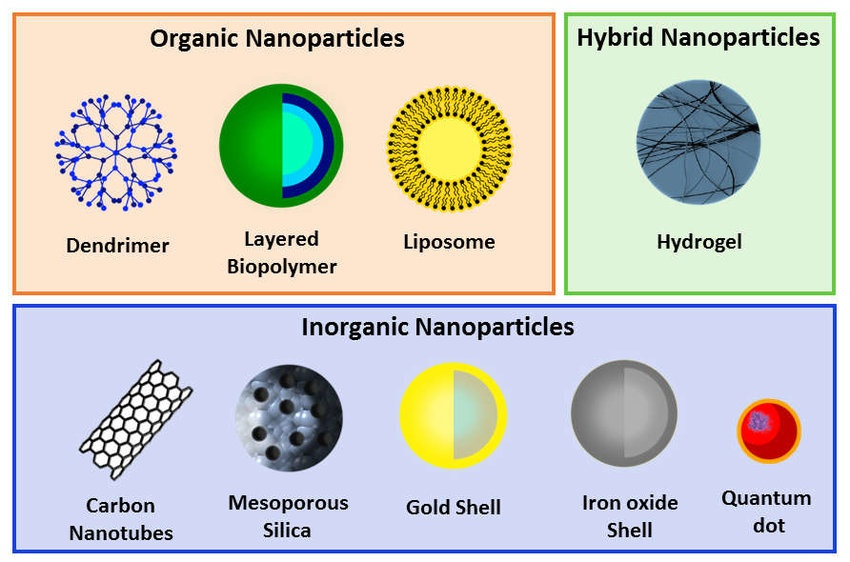 antibacterial and antimicrobial materials - schematic representation of different types of nanoparticles (NPs) divided into organic, hybrid and inorganic categories.