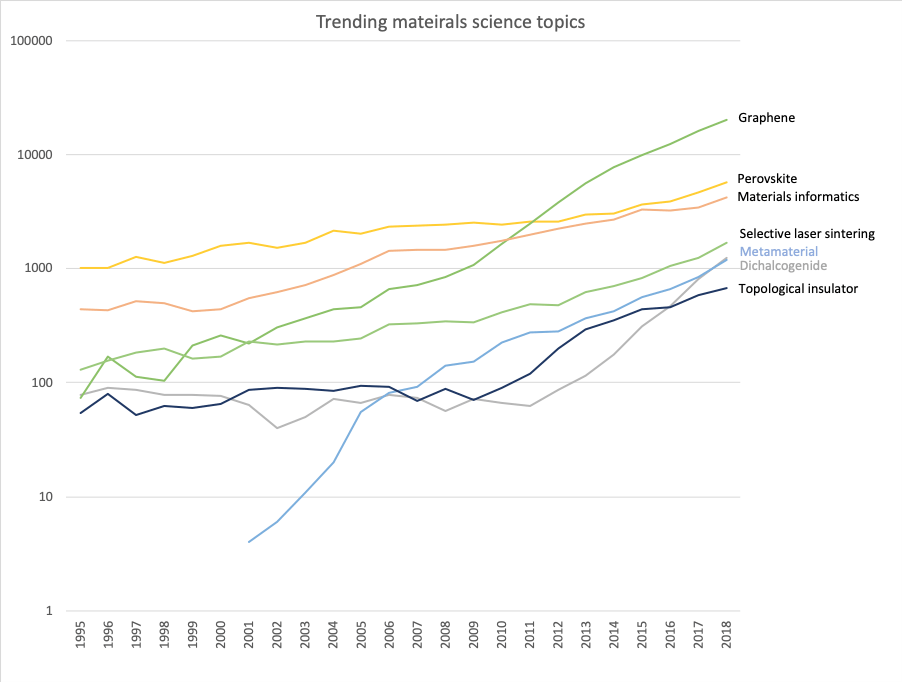 A graph of the fastest growing research topics in materials science from 1995 to 2018. Source of data: ScienceDirect.com