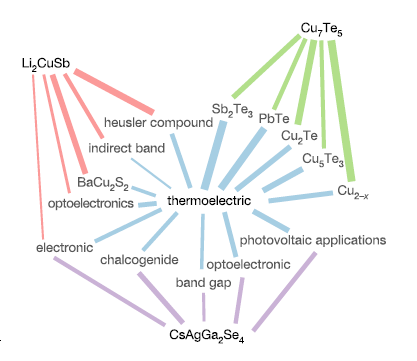 The relation pathway of selected chemical compounds to the word 'thermoelectric'. Li2CuSb is not directly related to 'thermoelectric' , but it is near other words that are indicators of this property such as 'indirect band' and 'optoelectronics'. From [2]