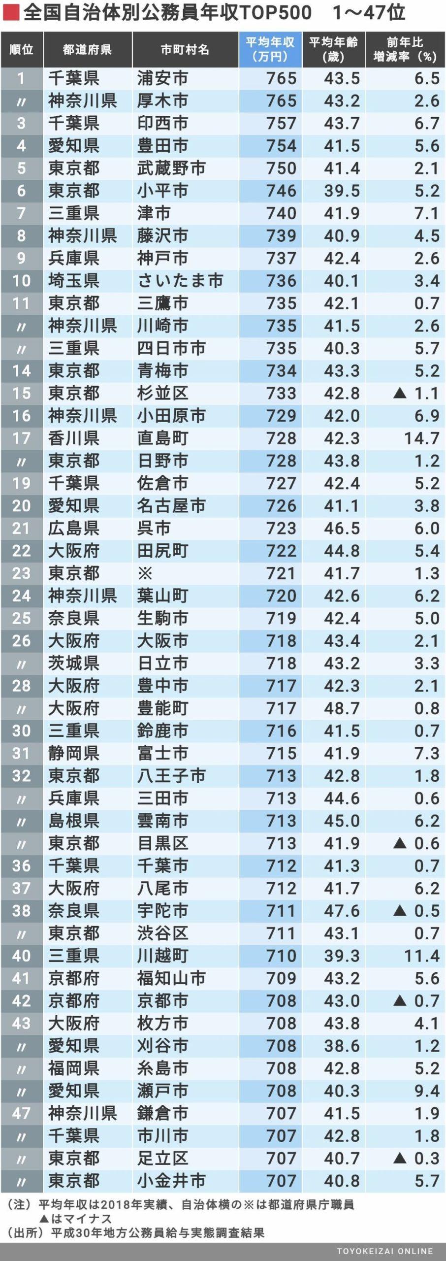 【悲報】日本の地方公務員様の平均年収、なんと600万円を超えてしまうw(民間平均は442万円)