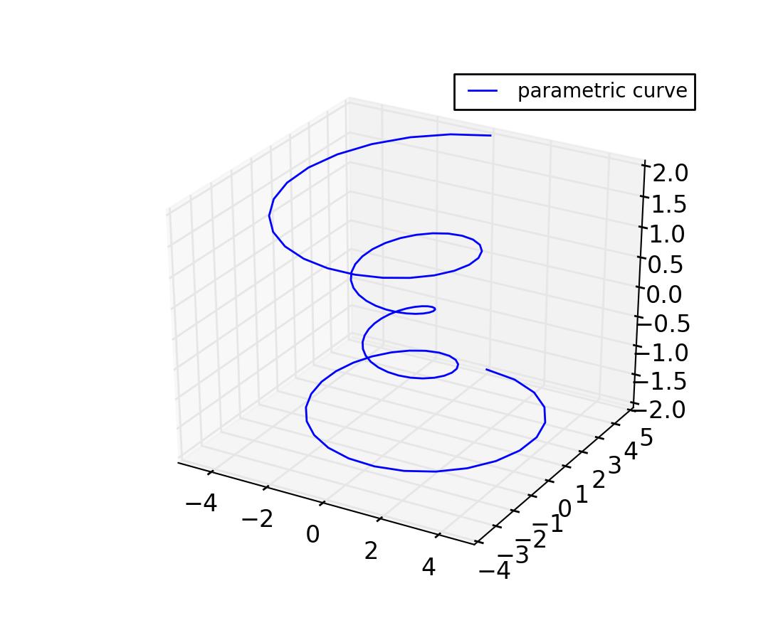 mplot3d example code: lines3d_demo.py — Matplotlib 1.3.0