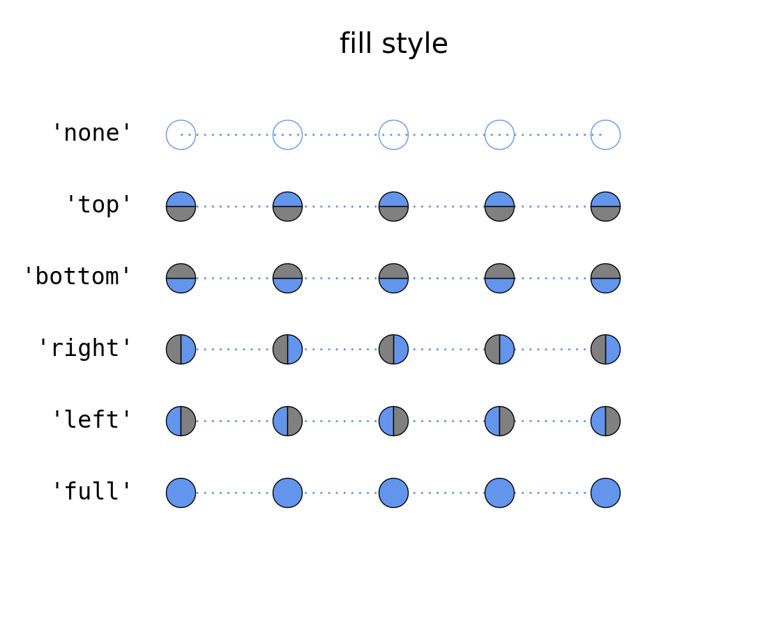 Lines Bars And Markers Example Code Marker Fillstyle