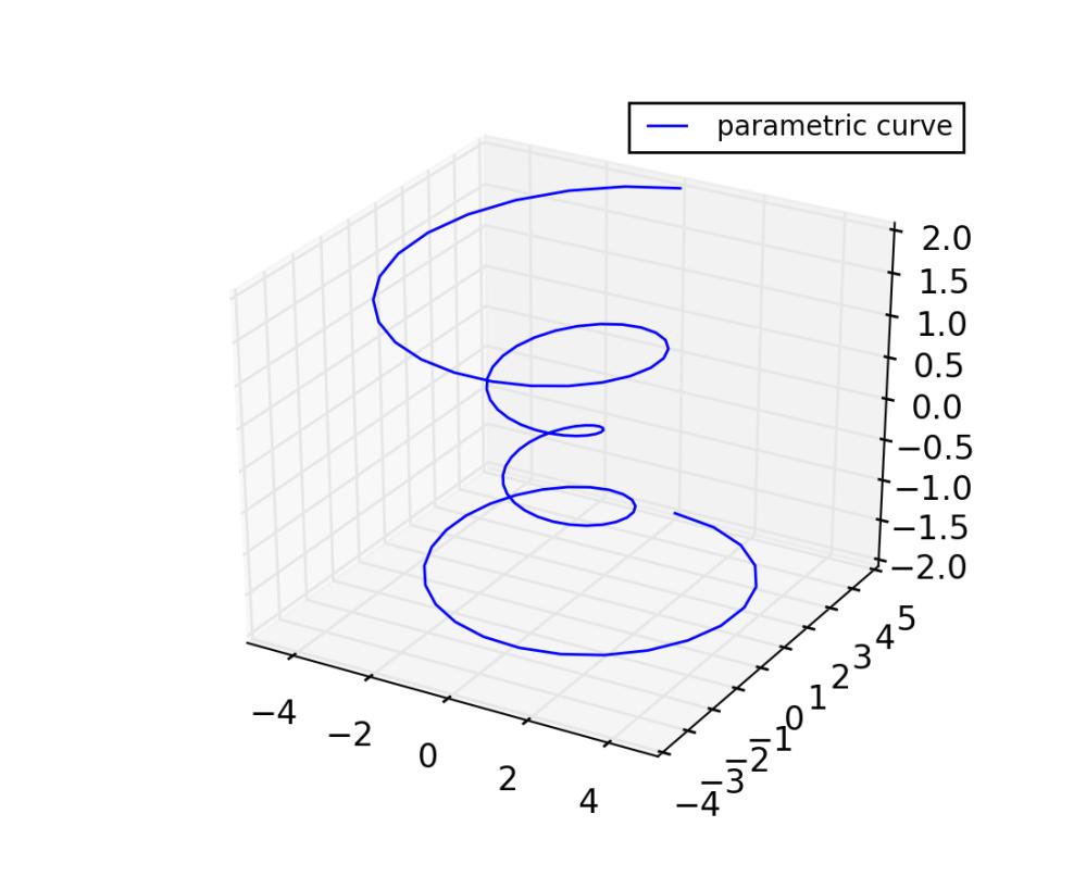 medium resolution of line plots