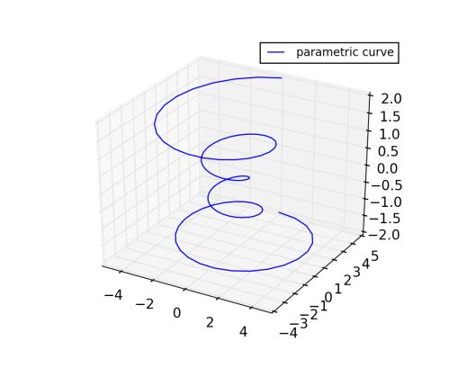 small resolution of line plots