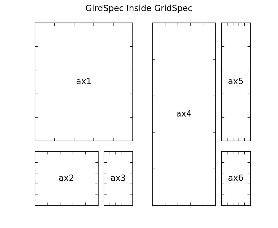 Customizing Location of Subplot Using GridSpec — Matplotlib 1.5.1 documentation