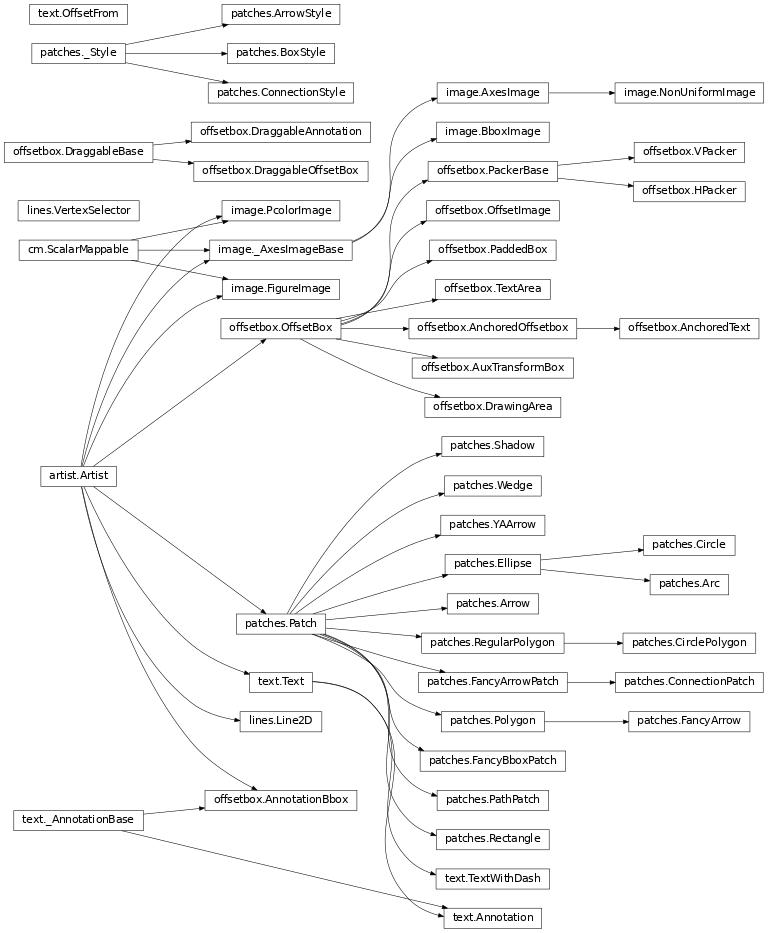 artists — Matplotlib 1.5.3 documentation