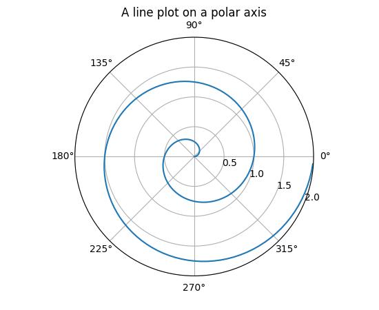 pylab_examples example code: polar_demo.py — Matplotlib 2