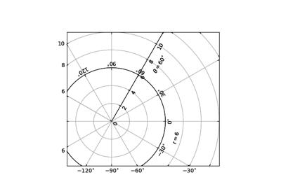 matplotlib.pyplot.figure — Matplotlib 2.2.0 documentation