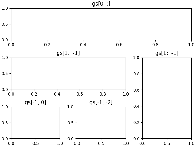 Customizing Figure Layouts Using GridSpec and Other Functions — Matplotlib 3.1.0 documentation