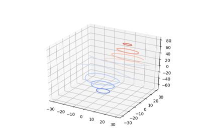 matplotlib.colors.LinearSegmentedColormap — Matplotlib 3.2