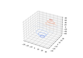 matplotlib.colors.LinearSegmentedColormap — Matplotlib 3.3