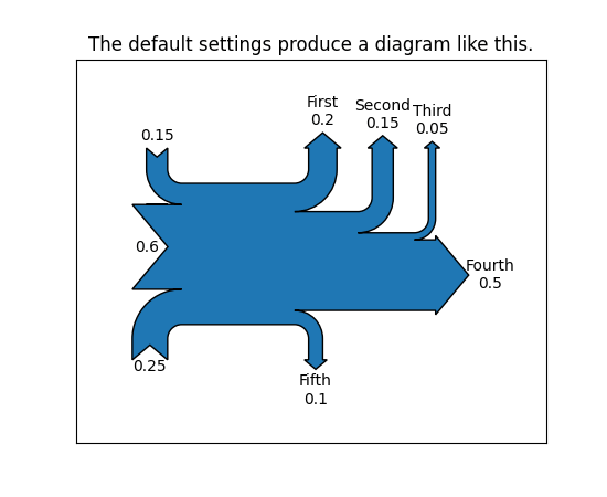 how to draw a sankey diagram scale 94 jeep cherokee sport radio wiring matplotlib 3 0 2 documentation images basics 00 png