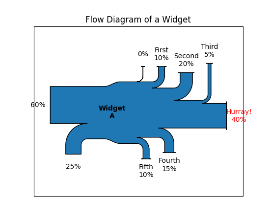 how to draw a sankey diagram scale jeep cherokee wiring 2000 matplotlib 3 0 2 documentation images basics 00 01 png