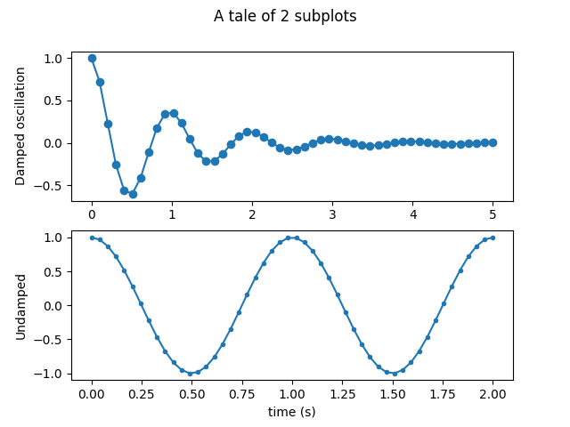 plot diagram fill in probability tree example problems sample plots matplotlib 3 0 2 documentation multiple subplots one figure