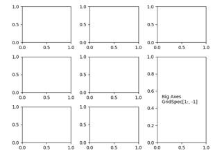 matplotlib.pyplot.subplots — Matplotlib 3.3.2.post1462+g433b05c69 documentation
