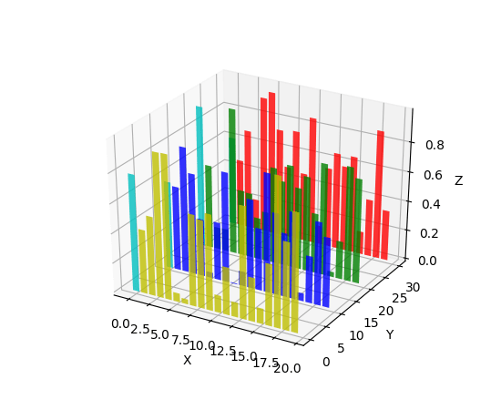 3D Bar Histograms in Python   Toeholds