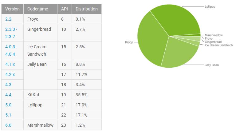 android-distrubtion-feb-2016