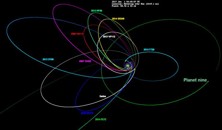 Planet 9 (Nibiru) Searching