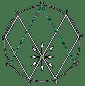 Vortex-Math