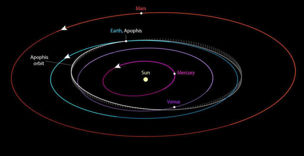Asteroid Apophis Path
