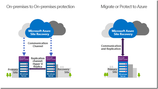 Azure Site Recovery Example