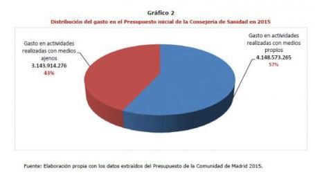La mitad del gasto sanitario público de Madrid va a la privada