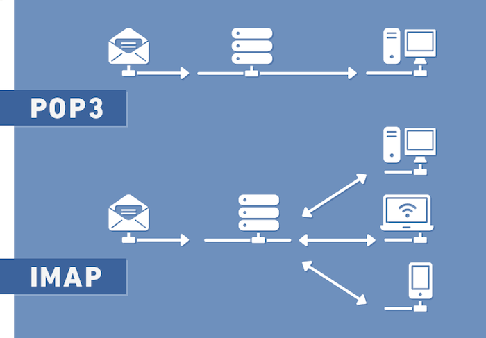 webmail gci.net