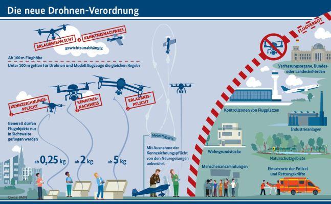 ドイツのドローン飛行規則を説明するパンフレット