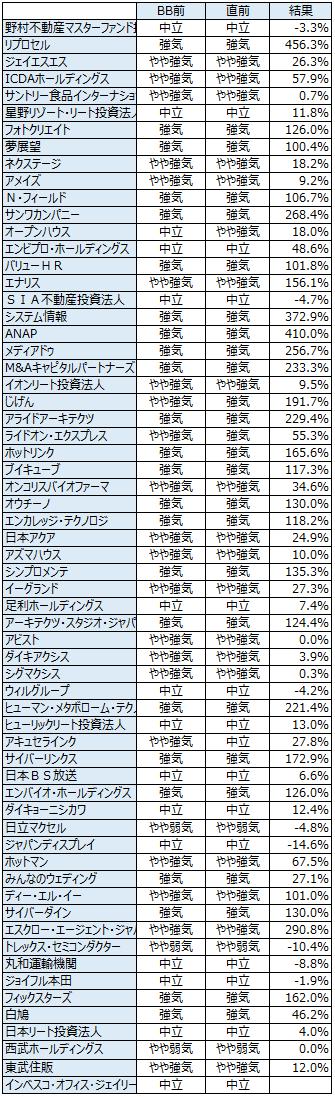 IPO初値予想履歴20140531