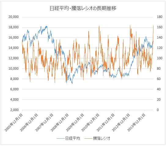 日経平均・騰落レシオの推移(2005~2014年)
