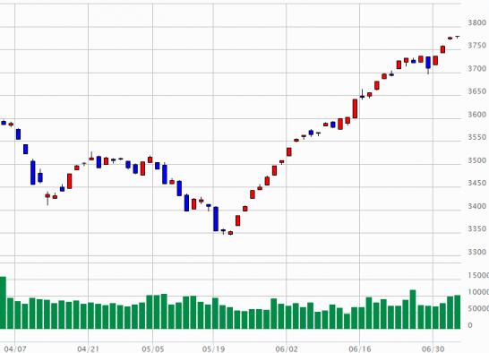 東証二部指数の推移(2014年4月3日~7月3日)