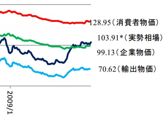 ドル円購買力平価の向き