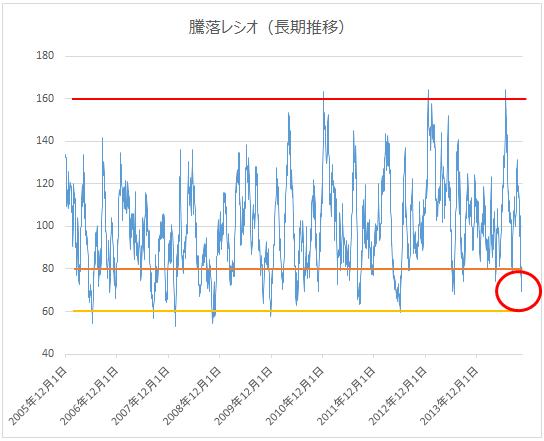 騰落レシオ(長期推移)2014年10月17日時点