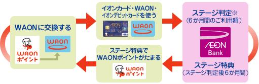 イオン銀行ポイントクラブの説明