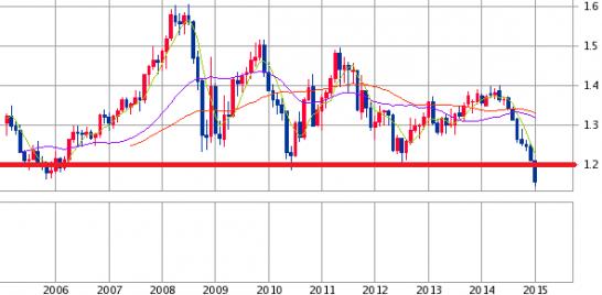 ユーロドル過去10年のチャート