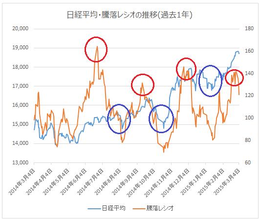 日経平均と騰落レシオの推移