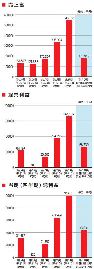 デザインワン・ジャパンの業績推移