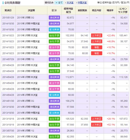 SBI証券の業績画面2
